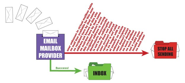 Email sorting