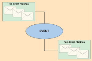 event-based email